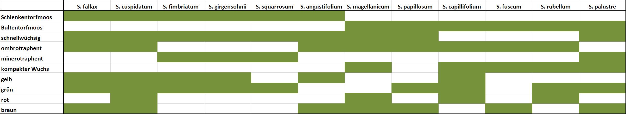 uebersicht_sphagnum